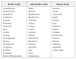 Fruit Food Combining Chart Chefs Tips 6 Food Combining Steemit