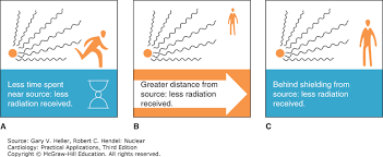 Bert Radiation Chart Radiation Safety And Protection Nuclear Cardiology