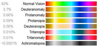 Colour Blindness Chart Understanding Colour Blindness Lenstore Co Uk