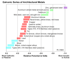 Ianos Backfill Designing With Metals Dissimilar Metals