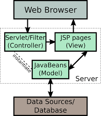 Dto Design Pattern In Java Jsp Model 2 Architecture Wikipedia