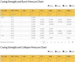 Casing Collapse Pressure Chart Casing Strength And Burst Pressure Chart Casing Strength Chart