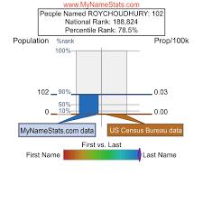 ROYCHOUDHURY Last Name Statistics by MyNameStats.com