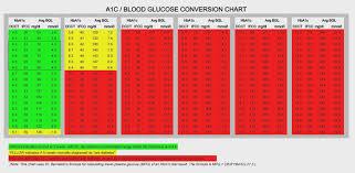 a1c blood sugar chart 100 fantastic vacation ideas for a100c conversion to blood sugar