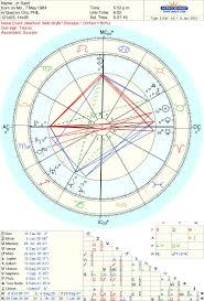Fame Astrology Forum Elsaelsa