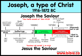 Comparison List Of 75 Josephchrist Shadows Types Antitypes And