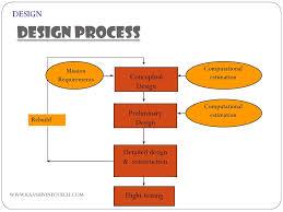 Preliminary Design Process Aircraft Design Process Ppt Download