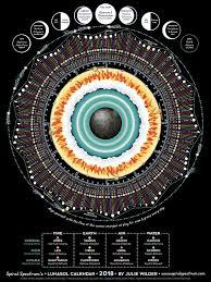 Moon Calendar Lunar Chart 2018 Moon Signs Zodiac Earth Air
