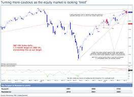 Djia After Hours Chart A Tired Stock Market Is A Reason For Caution Says Chart