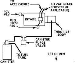solved 1992 emissios diagram buick skylark 3300 fixya here a diagram 1992 emissios diagram buick skylark 3300 2 27 2012 9 14 58 am gif