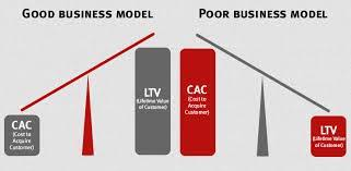 customer acquisition cost customer acquisition cost how to calculate your metrics lander blog