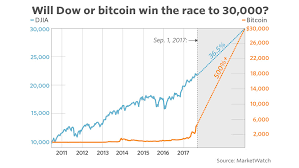 Dow Vs S P Vs Nasdaq Chart What Will We See First Dow 30 000 Or Bitcoin 30 000