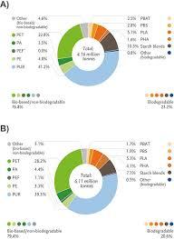 Prospective Biodegradable Plastics From Biomass Conversion