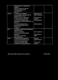 СОГЛАСОВАНО Зам директора по УР Волжского филиала ФГБОУ ВО ПГТУ  Отчет преподавателей о методической работе в 2016 2017уч году 5 Разное 1