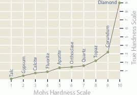 Tip Hardness Chart Tip Hardness Chart Related Keywords
