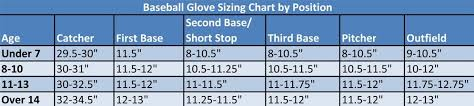 Catchers Mitt Size Chart 10 New Youth Baseball Glove Size Chart Images Percorsi