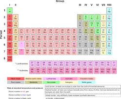 File:Periodic Table Armtuk3.svg - Wikimedia Commons
