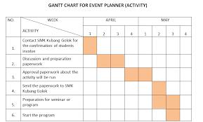 Gantt Chart For Sports Event Gantt Chart For Sports Event Excel 2013 Using Gantt
