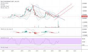 Vnnhf Stock Price And Chart Otc Vnnhf Tradingview