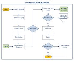 Problem Management Itil Process Doc Octopus