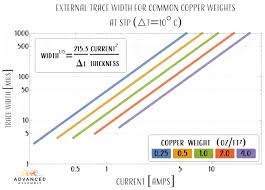 Pcb Trace Current Capacity Chart Determining Copper Trace Thickness In Pcb Design Industry