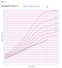 Pediatric Growth Chart Abundant Baby Growth Chart Template Newborn Month To Month