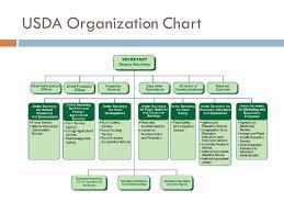 Usda Rural Development Organizational Chart Purpose Of The Usda Established In 1862 By President
