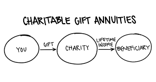 how does it work a charitable gift annuity