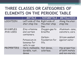 Electrons and the Periodic Table - ppt video online download