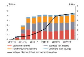 School Funding Chart The Gonski Education Funding Plan Explained In One Chart