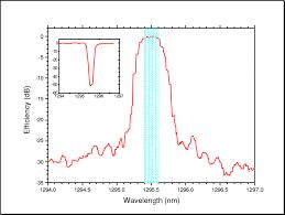 Dwdm Wavelengths Chart Figure3a Spectral Response Of A 50 Ghz Vbg Filter For Dwdm