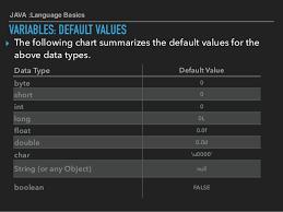 Java Data Types Chart 7 Java Language Basics Part1