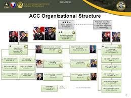 75 Studious Army Netcom Organization Chart