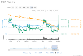 Does Xrp Have A Future Bitcoin To Usd Valuation