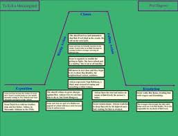 Plot Diagram For To Kill A Mockingbird Drivenhelios
