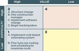 6 Components Of Change Management Landscape Management