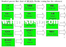 Process Flow Chart Blue Jeans Sewing Process Flow Chart