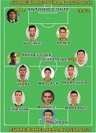 Cuore Bianconero: Ecco la formazione della Juve di gennaio!!