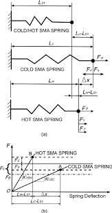 spring force diagram. (a) spring model and (b) force\u2013deflection diagram force d