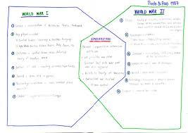French And Russian Revolution Venn Diagram Category Learning Journal Apitta Kanchanapuping Portfolio