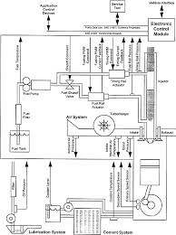 electronic fuel injection systems for heavy duty engines diagram of the hpi pt quantum celect injection system