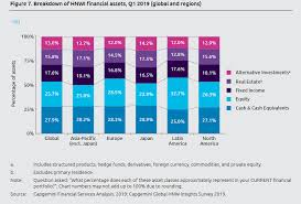 Asset Net Worth A Snippet Of Usefulness From The World Wealth Report Helen