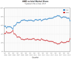 Intel Stock Price Chart Amd Ryzen Cpu Market Share Overtakes Intels Core Processors