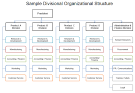 71 Explicit Sample Of Organizational Chart With Picture