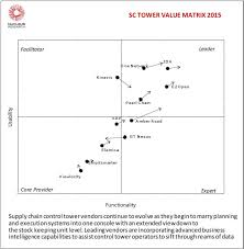 nucleus research return on investment roi technology value  technology value matrix 2015 supply chain control towers