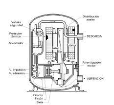 compresor de aire partes. 4 se muestra las partes que integran al compresor hermético. de aire