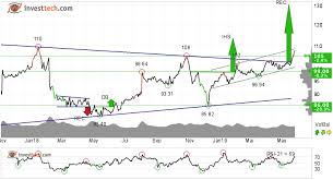 Cyclical Investing And Trading Chart 3 Positive Opportunities Consumer Defensives And Cyclical