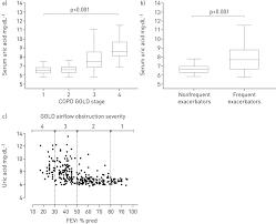 Uric Acid Range Chart Serum Uric Acid As A Predictor Of Mortality And Future