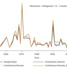 Bills Passed By Congress Per Year Financial Bills Passed Per Congress 1950 2009 Download Scientific