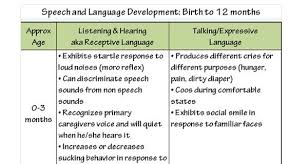 Speech And Language Development Chart Developmental Milestone Chart Jasonkellyphoto Co